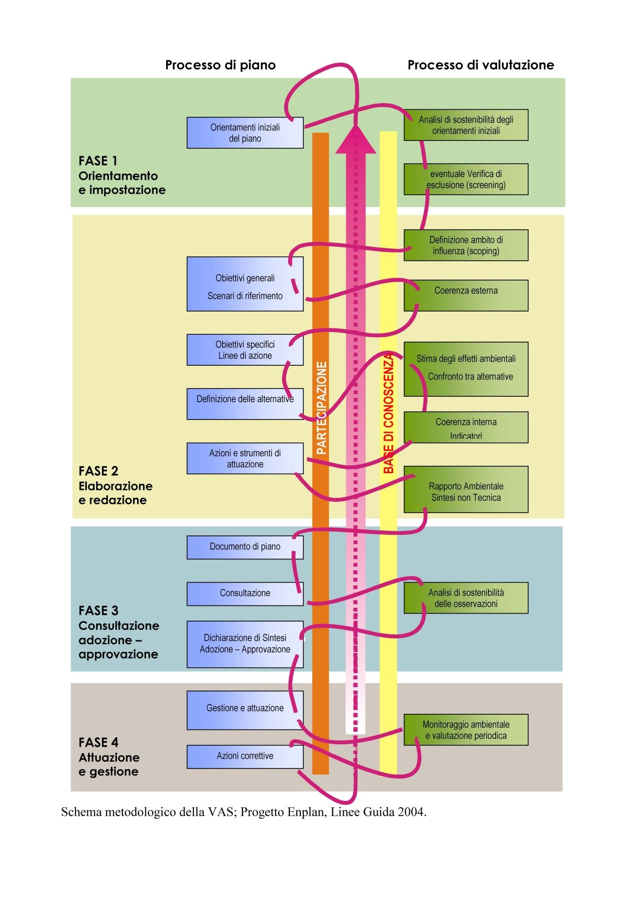 """schema metodologico caratteristico del procedimento di VAS per Piani e Programmi, tratto da """"Progetto Enplan - linee guida 2004"""""""